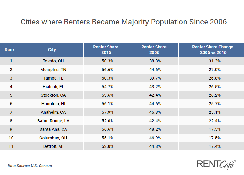 https://www.rentcafe.com/blog/rental-market/market-snapshots/change-renter-vs-owner-population-2006-2016/