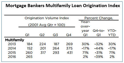 Multifamily loan originations were up two percent in the first quarter of 2016 according to the Mortgage Bankers Assocation