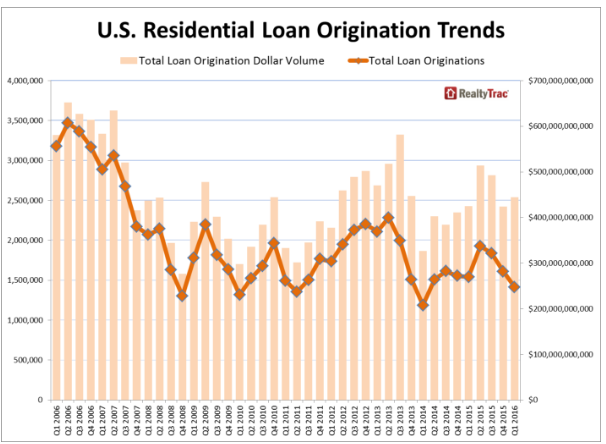 Loan origination trends for 1 to 4 units from RealtyTrac.com