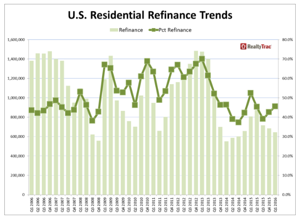 Loan refinance trends for 1 to 4 units