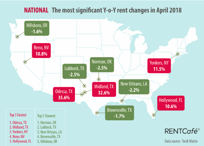 April Highest Rent Growth Month Since End Of 2016