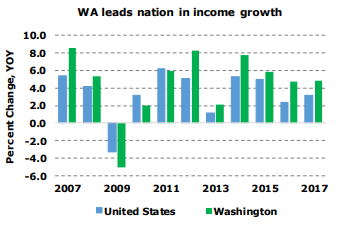 Washington, Colorado Top States For Economic Growth