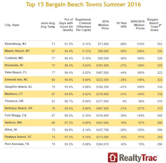 Top 15 bargain beach towns of 2016