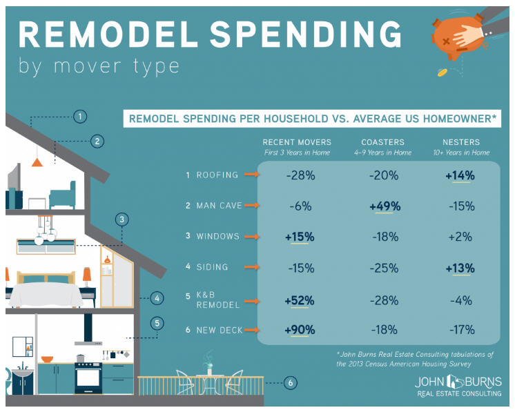 Remodeling boomer across the country as fewer homes are available for sale