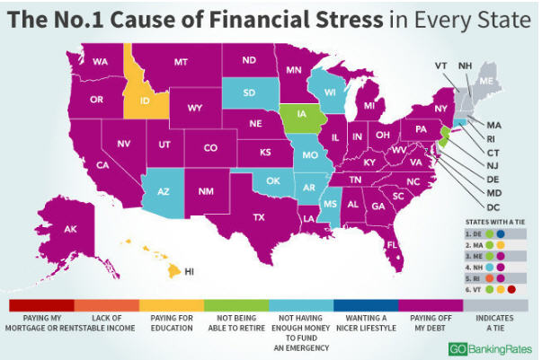 Cause of financial stress
