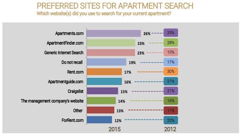 how renters find your apartments