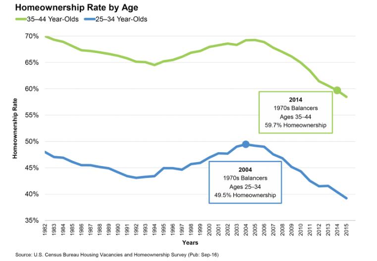 foreclosure generation and homeownership
