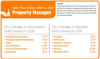 Property Management Job Demand Up In Third Quarter