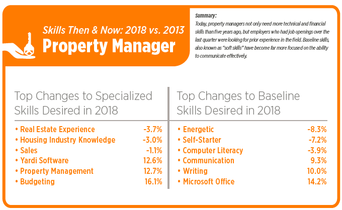 Property Management Job Demand Up In Third Quarter