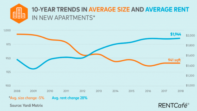 New Study Says Seattle Has Smallest Apartments In U.S.