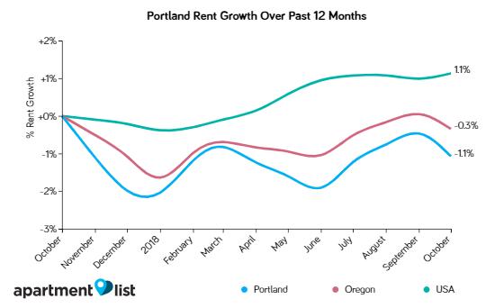 Portland Rents Continue Decline