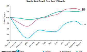 Seattle Rents Decline Sharply Over The Past Month While Other Cities In Metro Rise