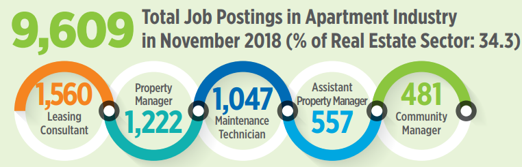 Assistant Property Manager Jobs In Demand