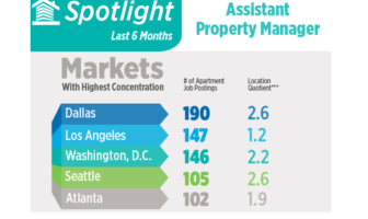 Assistant Property Manager Jobs In Demand NAA Jobs Report Says