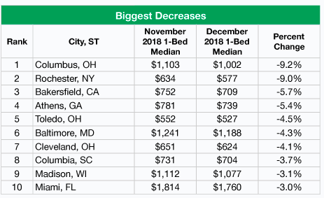 National Apartment Rents Climb In December