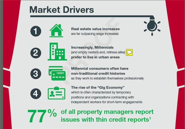 soft credit pulls