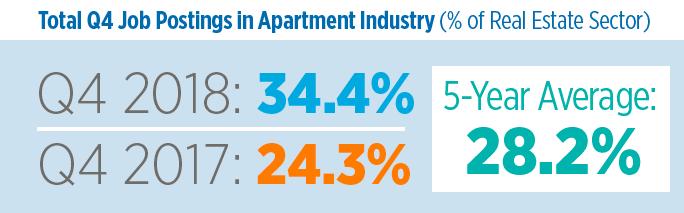 West Coast Markets Dominate Demand for Apartment Jobs