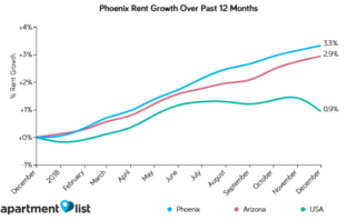 January 2019 Phoenix Metro Rent Report Shows Rents Continue Rising