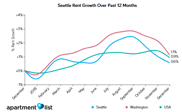 Seattle Rents Declined For Third Straight Month