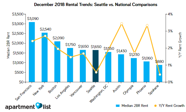 seattle rents