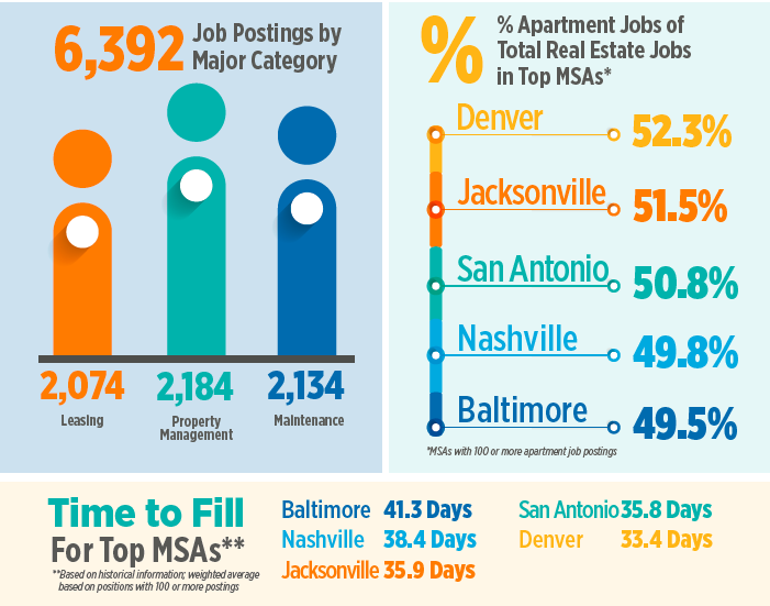 Apartment Maintenance Technician Jobs In High Demand In Portland And Seattle