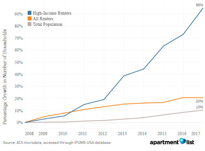 High-Income Renters Are Fastest-Growing Housing Segment