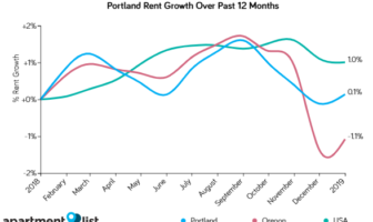 Portland Rents Increased Moderately Over The Past Month