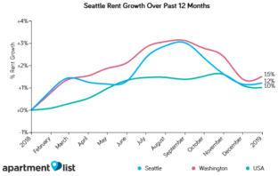 Seattle Rents Increased Over the Past Month