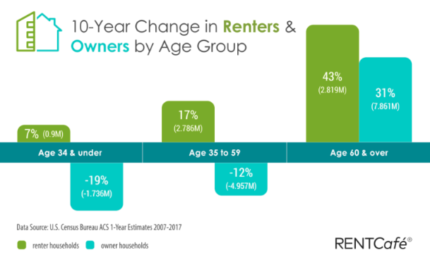 Renters Over 60 Grew By 43 Percent Over The Past Decade
