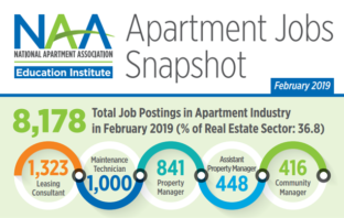 More than 8,000 jobs were available across the country during February, according to the latest apartment jobs report from the National Apartment Association