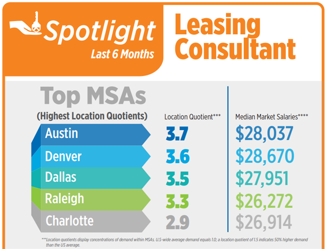Leasing consultant apartment jobs in high demand