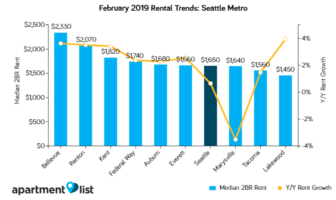 Seattle Rents Increase Moderately Over The Past Month
