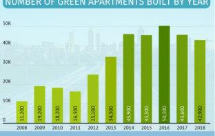 Seattle and Portland In Top 5 Cities in U.S. for Most Green Apartment Rental Units