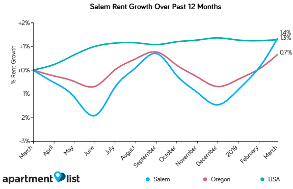 Salem rents also up