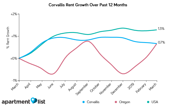 Corvallis rents remain flat