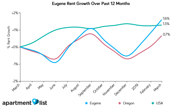 Eugene rents up slightly over the past month