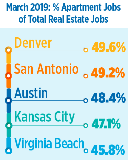 Apartment Job Talent In High Demand In Seattle