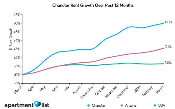 Chandler has seen fastest rent growth in Phoenix metro