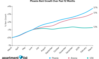 April Phoenix Rents Report Shows 16 Straight Months Of Rent Increases