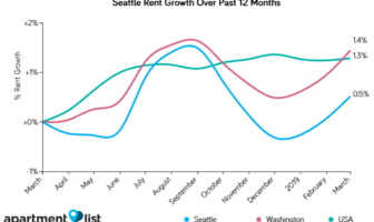 Seattle Rents Increase for Third Month in A Row