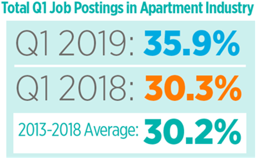 Job Openings In The Apartment Industry Are Growing