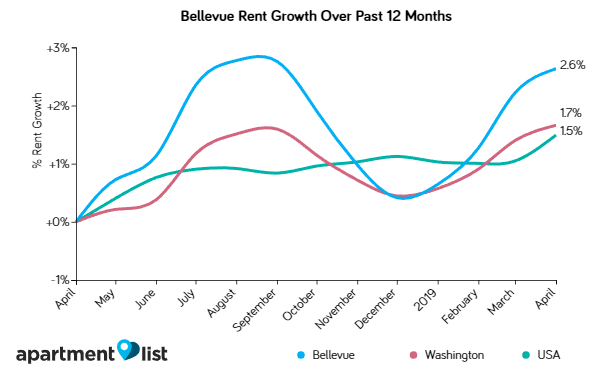 bellevue and Seattle Rents Edge Up Slightly Over the Past Month