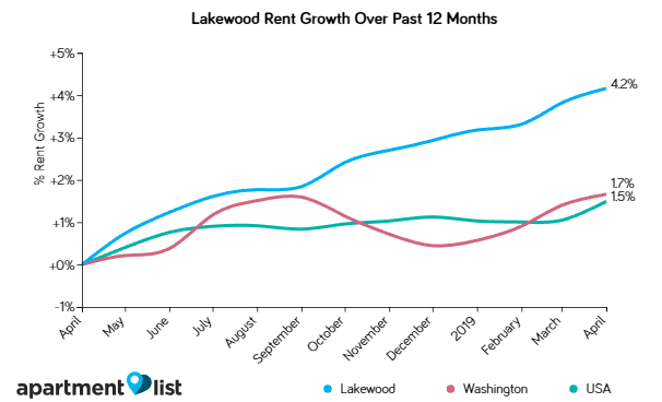 Lakewood and Seattle Rents Edge Up Slightly Over the Past Month