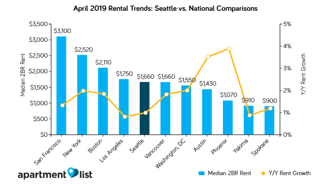 Seattle Rents Edge Up Slightly Over the Past Month
