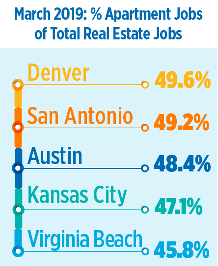 Job S Apartment: Job Openings In The Apartment Industry Are Growing