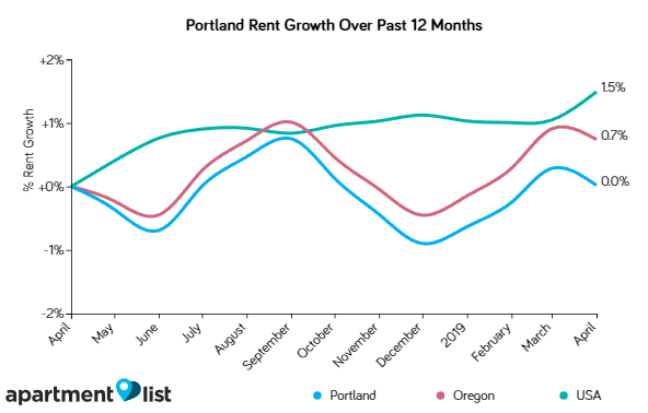 Portland Rents Declined Moderately Over the Past Month