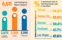 Portland Apartment Job Openings Half Of All Real Estate Sector Jobs
