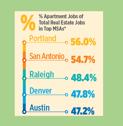 Portland has Highest Number of Apartment Job Openings in the Country