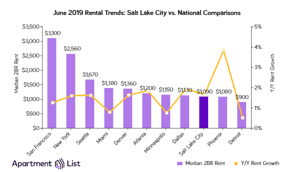 rent in Salt Lake City compared to national rents