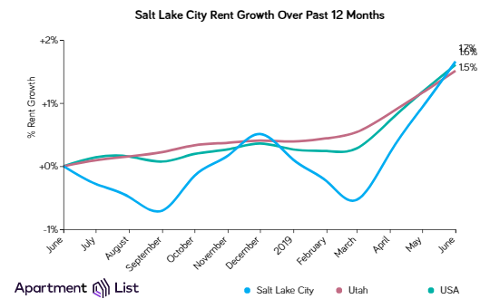 Salt Lake City Rents Increase Sharply Over The Past Month